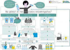 Infographic plastic web JIJ
